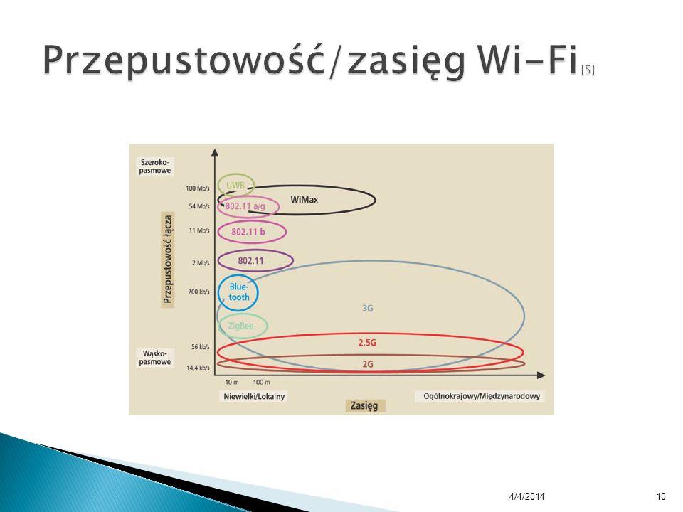 Przepustowość/zasięg Wi-Fi [5]